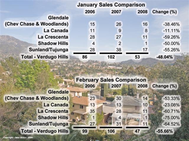 2008 Verdugo Hills Sales Stats