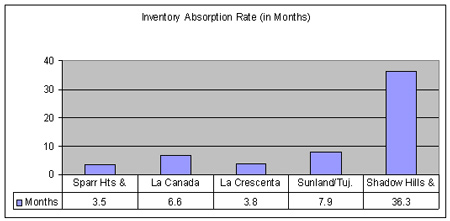 Absorption Rates in Verdugo Hills