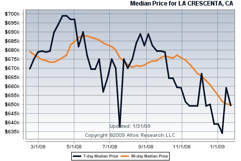 La Cresenta Home Prices January 2009