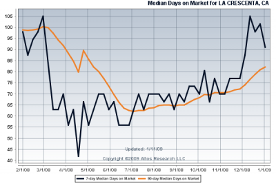 Median Days on Market in La Crescenta during 2008