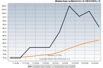 90 Day Median Time on Market for La Crescenta