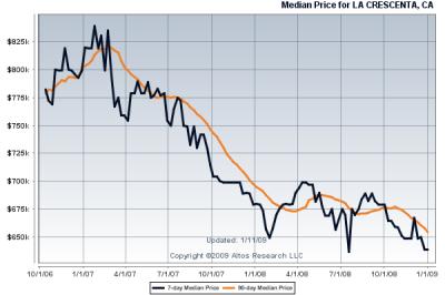 La Crescenta Homes for Sale median price during 2007 & 2008