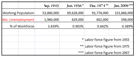 Jobs, Statistics and Facts
